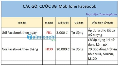 cach dang ky goi facebook mobifone luot facebook mien phi 2