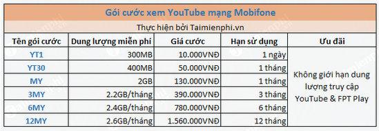 goi cuoc youtube mobifone