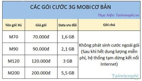 cach ung data mobifone 2