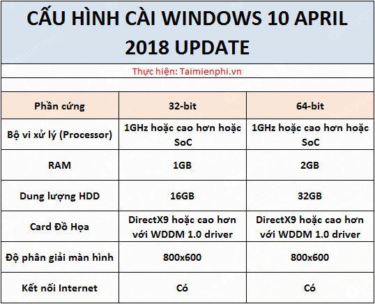 cau hinh cai windows 10 april 2018 update system requirements 2