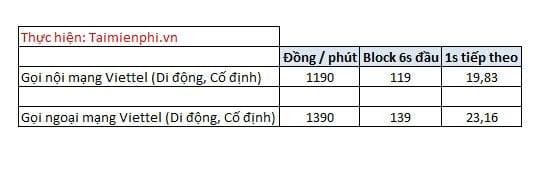 cuoc phi nhan tin goi dien noi va ngoai mang viettel cho mot phut goi 2