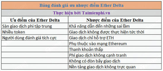danh gia san giao dich ether delta 2