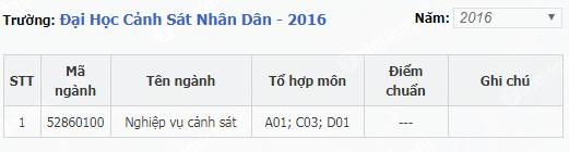 diem chuan dai hoc canh sat nhan dan 2