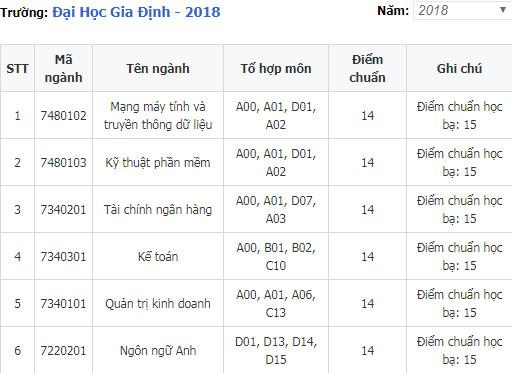 diem chuan dai hoc gia dinh 2018