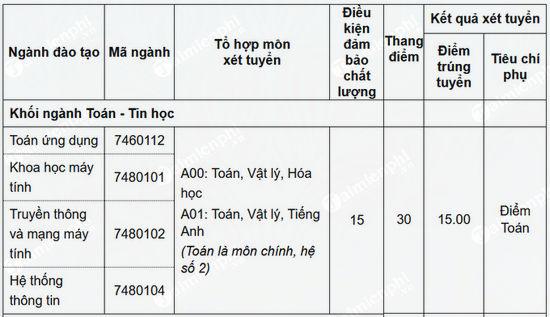 diem chuan dai hoc thang long 2018