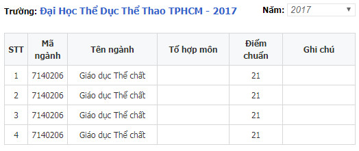 diem chuan dai hoc the duc the thao tp ho chi minh 2