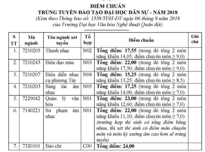 Diem chuan Dai hoc Van Hoa Nghe Thuat Quan Doi 2018