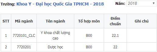 diem chuan khoa y dai hoc quoc gia tp hcm 2018