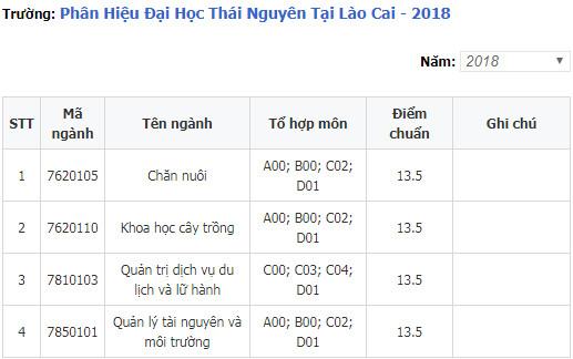 diem chuan phan hieu dai hoc thai nguyen tai lao cai 2018