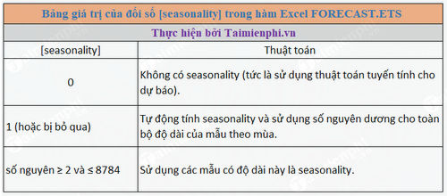 ham forecast ets trong excel 2