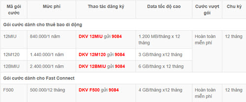 huong dan dang ky 3g mobifone 1 nam chi 50k 4gb 1 thang 2