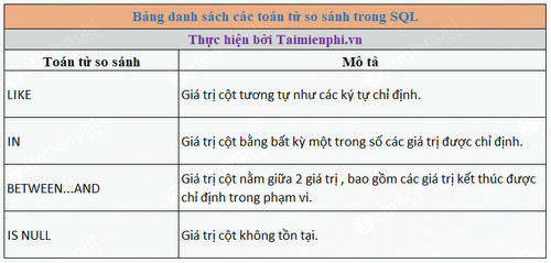 like in trong sql 2