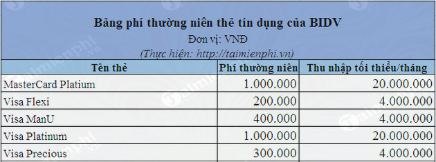 mo the tin dung the visa bang so sanh phi thuong nien 2