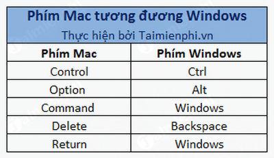 phim mac tuong duong tren ban phim windows 2
