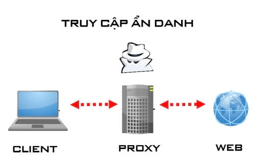 proxy la gi phan biet proxy voi socks trong mang internet 2