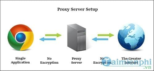 Sự khác nhau giữa VPN và Proxy, tốc độ kết nối, bảo mật