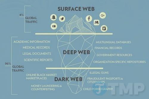 tat ca nhung gi ban can biet ve dark web 2