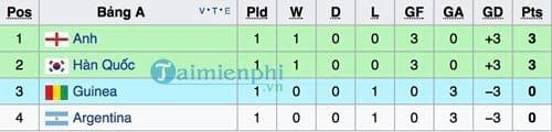 theo doi lich thi dau u20 world cup 2017 2